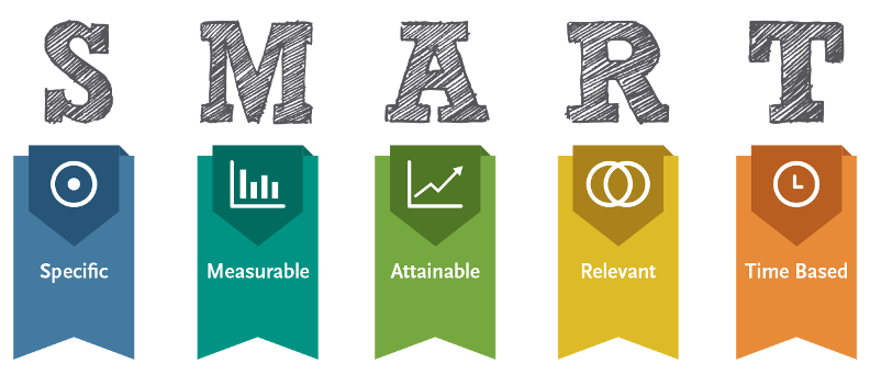 SMART goals specific measurable attainable relevant time based content marketing strategy