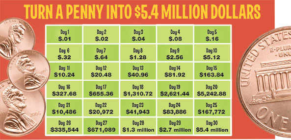 penny doubled every day 30 days money graph content marketing strategy