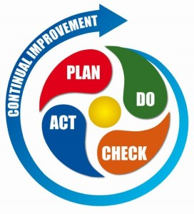 plan do check act continuous improvement content marketing strategy blogging