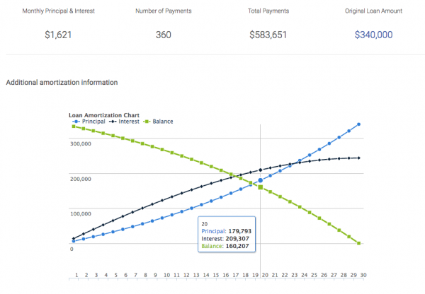 credit-karma-amortization-calculator-loan-chart